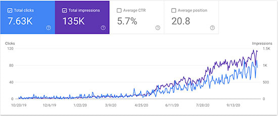 First 12 Months of SEO Results in Calgary